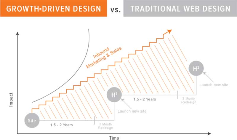 Growth Driven Design Compared to Traditional